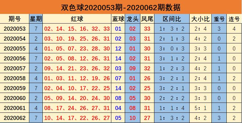 [公益彩票]余年双色球第20063期:预计连号轮空