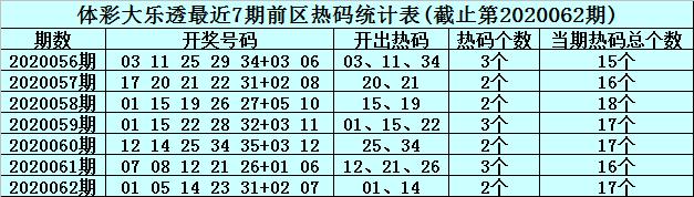 [公益彩票]李真人大乐透第20063期:前区温码精选11