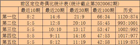 [公益彩票]林啸大乐透第20063期:前区胆码04 18