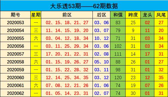 [公益彩票]李向前大乐透第20063期:热号继续走热