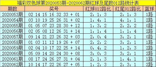 [公益彩票]易阳指双色球第20063期:防2路红尾转冷