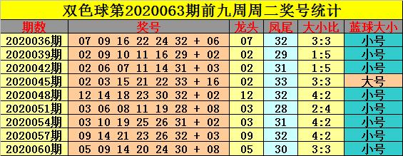 [公益彩票]钟玄双色球第20063期:红球出现4个大号