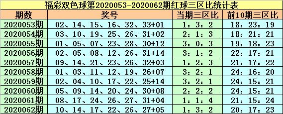 [公益彩票]紫荆花双色球第20063期:三区比1-4-1