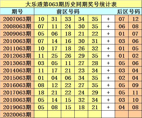 [公益彩票]财叔大乐透第20063期:后区杀码11 12