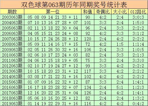 [公益彩票]杨万里双色球第20063期:红球双胆22 25