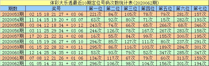 [公益彩票]智哥大乐透第20063期:前区杀码20 23