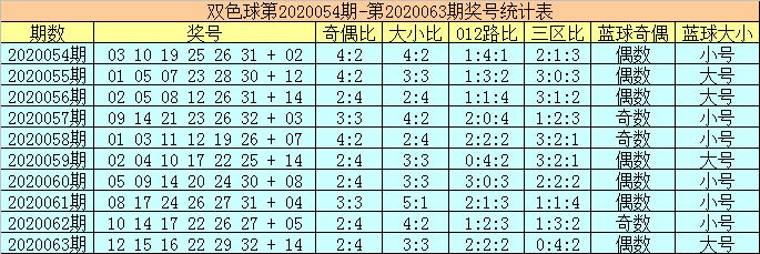 [公益彩票]陈华双色球第20064期:红球双胆11 28