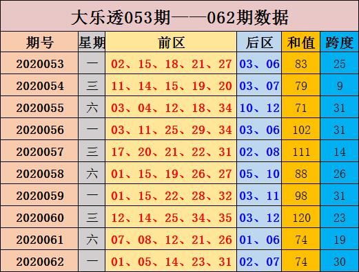 [公益彩票]张晶大乐透第20063期:前区跨度降低