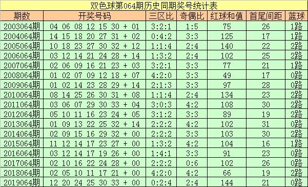 [公益彩票]彩大师双色球第20064期:三区比2-2-2