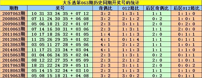 [公益彩票]赵灵芝大乐透第20063期:后区杀号29 30