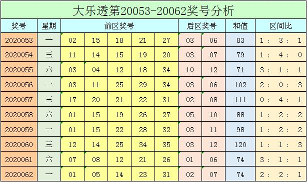 [公益彩票]小智大乐透第20063期:后区杀码08 10