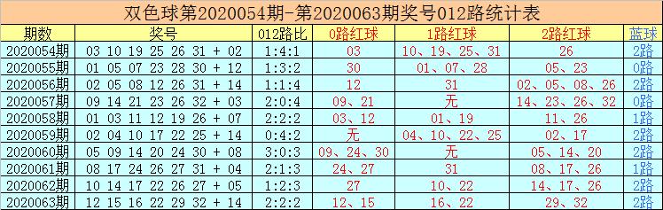 [公益彩票]老李双色球第20064期:独蓝推荐16