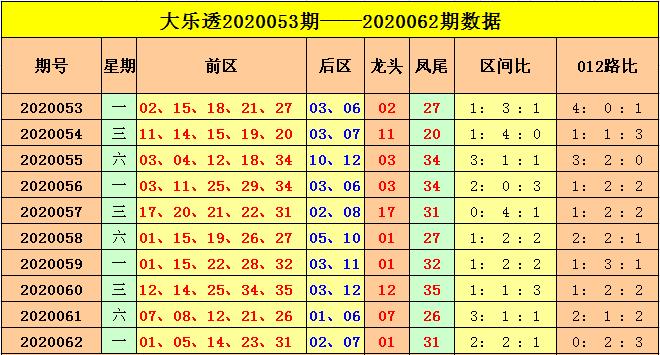 [公益彩票]云飞大乐透第20063期:关注0路码凤尾