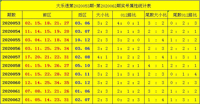[公益彩票]杨天大乐透第20063期:尾数大小比1-4