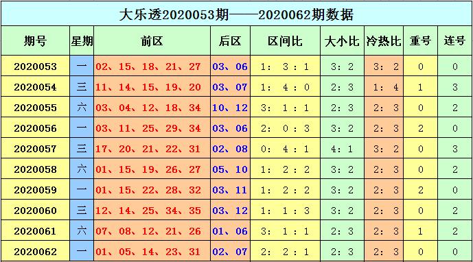 [公益彩票]天赐大乐透第20063期:预计重号轮空