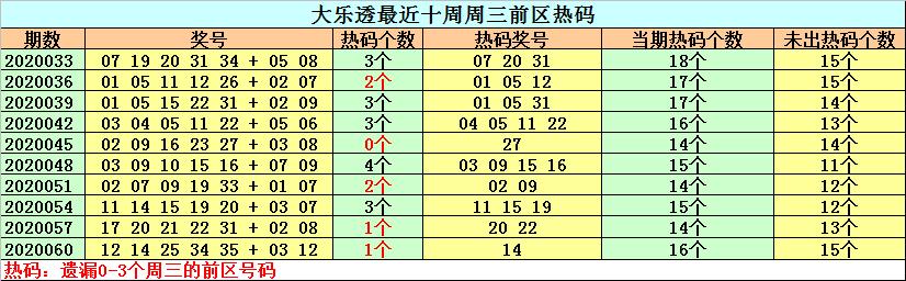 [公益彩票]钟天大乐透第20063期:防温号继续走冷
