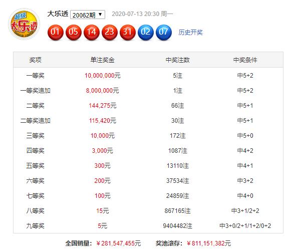 [公益彩票]赵雨大乐透第20063期:推荐跨度为29