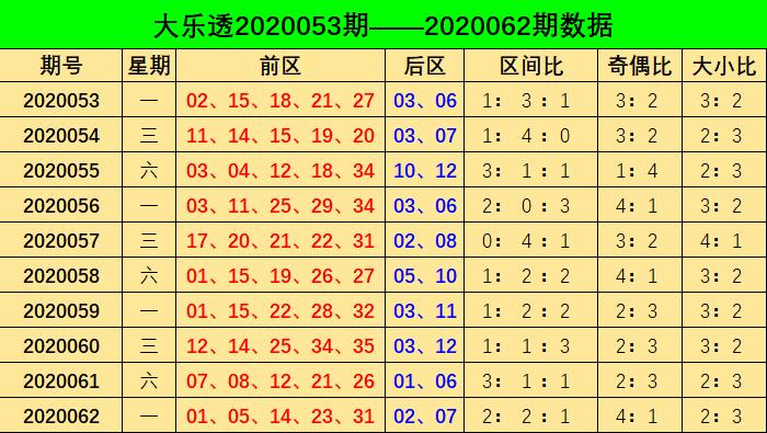 [公益彩票]阿燕大乐透第20063期:预测奇偶比0-5