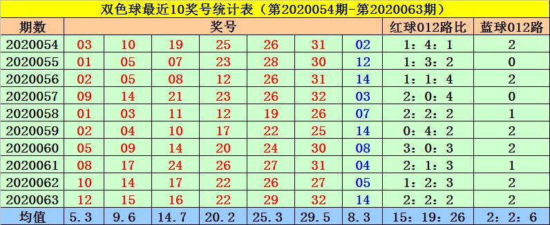 [公益彩票]高月双色球第20064期:红球杀码07 16 20
