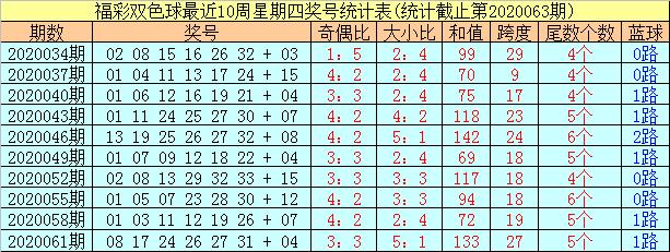 [公益彩票]阿财双色球第20064期:红球必杀尾数2
