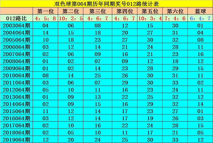 [公益彩票]何飞双色球第20064期:推荐2路蓝球05