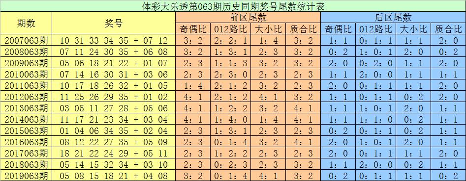 [公益彩票]张耀扬大乐透第20063期:后区双胆03 04