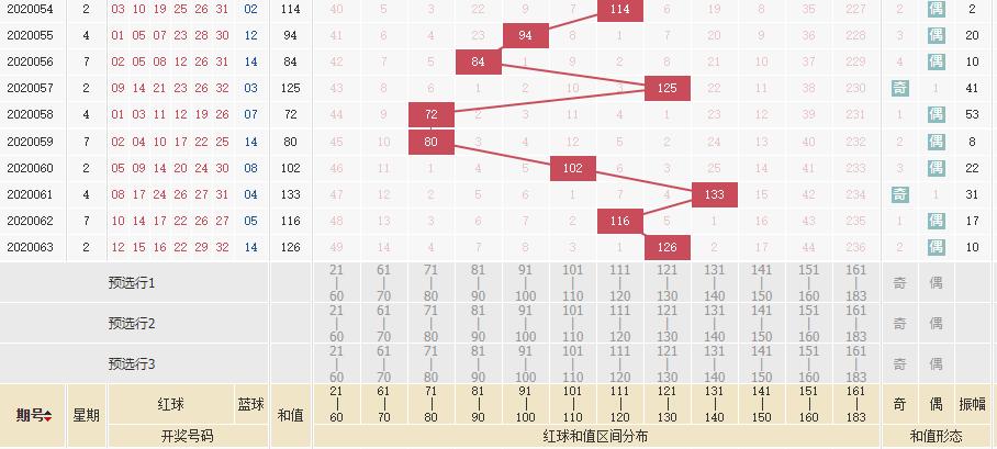 [公益彩票]林江双色球第20064期:红球杀码01 10 14
