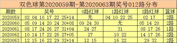 [公益彩票]彩客双色球第20064期:蓝球单挑07