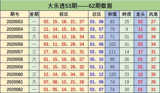 [公益彩票]周鸿大乐透第20063期:后区杀码06 07