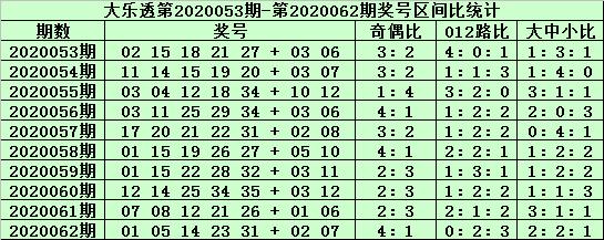 [公益彩票]郑飞大乐透第20063期:前区胆码07 17