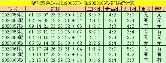 [公益彩票]老铁双色球第20064期:预测大小比4-2