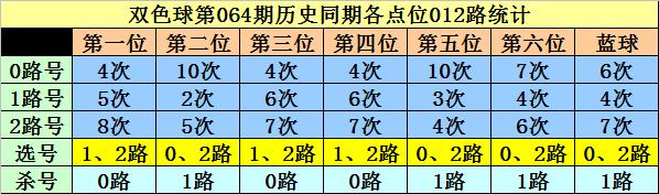 [公益彩票]李白石双色球第20064期:一码蓝球推荐05