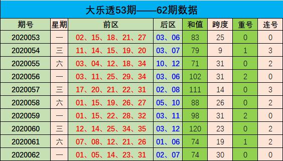 [公益彩票]周航大乐透第20063期:不看好连号开出