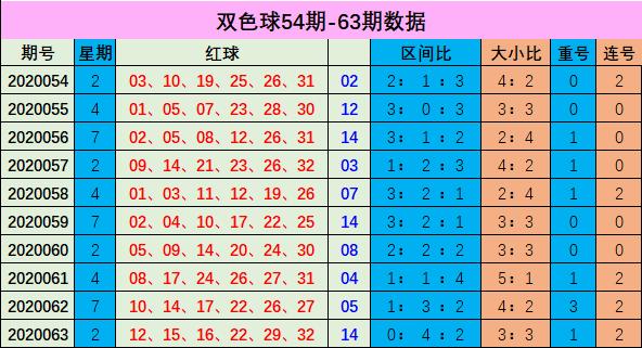 [公益彩票]李博双色球第20064期:小号红球回补