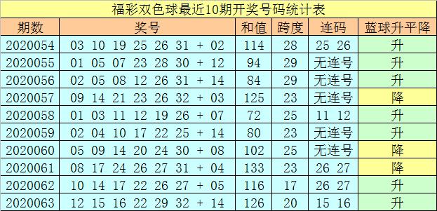 [公益彩票]王天财双色球第20064期:2路龙头转冷