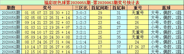 [公益彩票]张耀扬双色球第20064期:重防热码蓝球