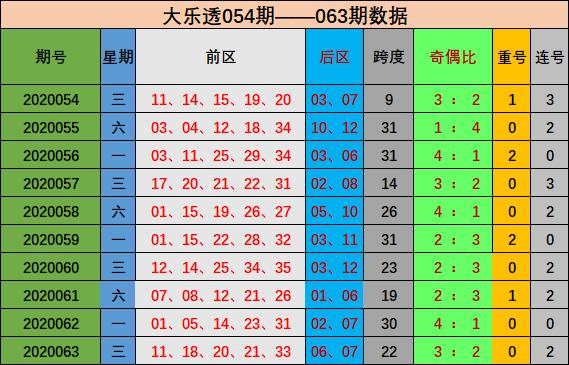 [公益彩票]唐宝大乐透第20064期:前区连号参考17 18