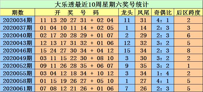 [公益彩票]江明大乐透第20064期:前区龙头参考03