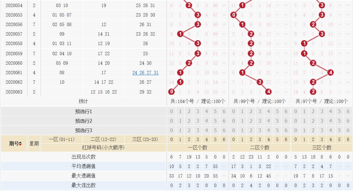 [公益彩票]王康双色球第20064期:红三区参考24 33