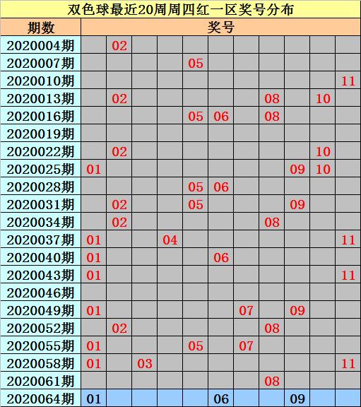 [公益彩票]亦玄双色球第20064期:排除红球连码