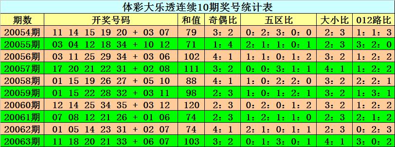 [公益彩票]阿旺大乐透第20064期:后区偶数火爆