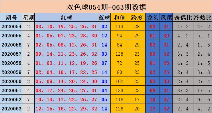 [公益彩票]沈昊双色球第20064期:红球奇偶比2-4