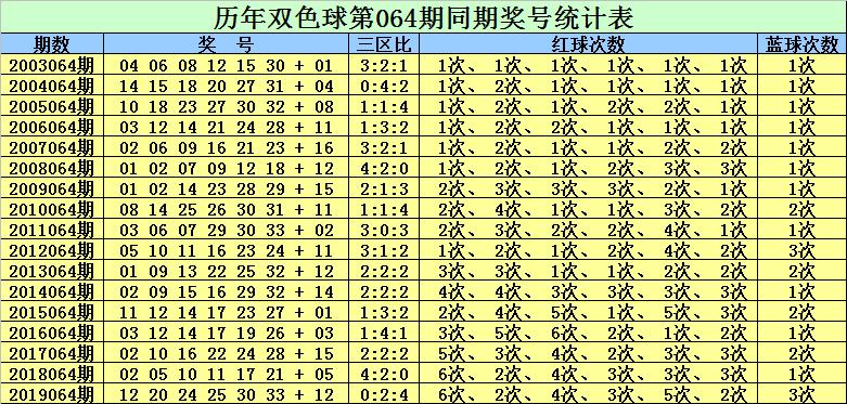 [公益彩票]赵灵芝双色球第20064期:红一区关注10 11