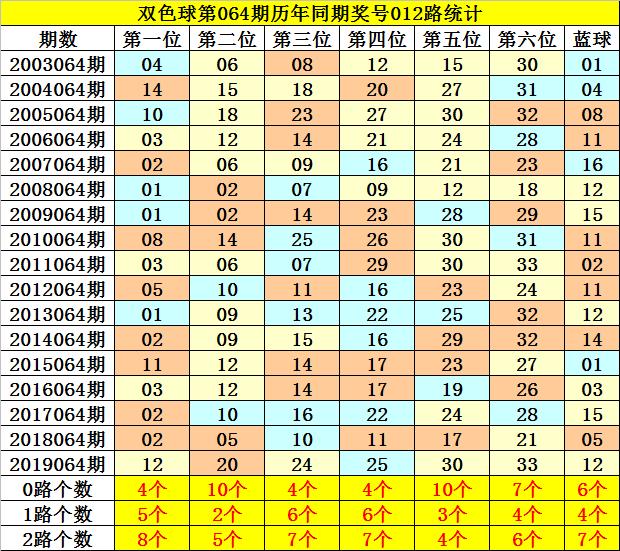 [公益彩票]夏姐双色球第20064期:龙头凤尾01 31