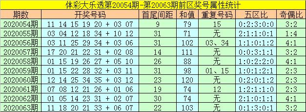 [公益彩票]何飞大乐透第20064期:前区凤尾走小