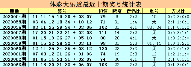 [公益彩票]卜算子大乐透第20064期:前区重号参考11