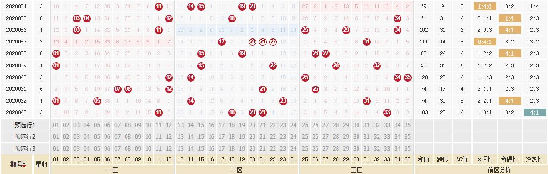 [公益彩票]林妙大乐透第20064期:前区跨度上升