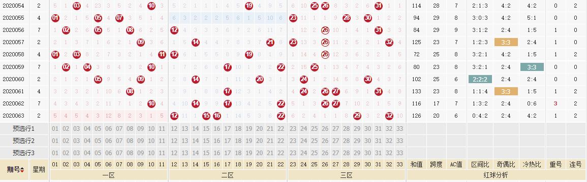 [公益彩票]古晓天双色球第20064期:红球重号走冷