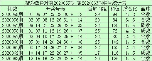 [公益彩票]袁大爷双色球第20064期:关注质数蓝球