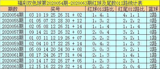 [公益彩票]易阳指双色球第20064期:排除2路蓝球